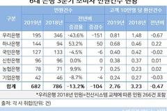 'DLF 사태에 혼쭐'...우리·하나은행 3분기 민원건수 대폭 증가
