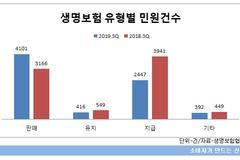 생보사, 민원 소폭 감소에도 종신·변액보험 문제 늘어...KDB생명, 10만명 당 환산 건수 '최다'
