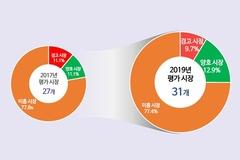 한국소비자원 소비자 평가서 '자동차수리서비스' 3년 연속 최하점