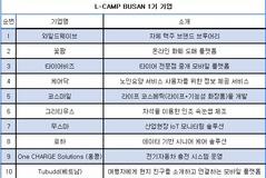 롯데액셀러레이터 '엘캠프 부산 1기' 데모데이 열고 스타트업 후속투자 유치