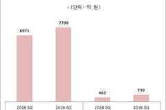 불황 그늘 속 '웃는' 화장품 업계, LG생건‧아모레‧에이블씨엔씨 3분기 실적 '방긋'