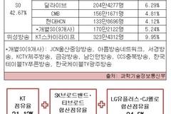 LG-CJ헬로‧SK-티브로드 합병 인가에 홈쇼핑업계 '울상'...송출료 또 오를까?