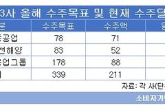 삼성중공업, 막판 스퍼트로 수주목표 91% 달성...수주호조로 내년 흑자 기대