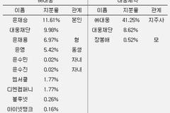 [제약바이오 지배구조⑥] 대웅제약그룹, 자기주식·재단 통해 경영권방어와 승계 '1석2조'