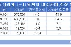 쌍용차·한국지엠·르노삼성, 내년 내수 목표 10만대 '한 목소리'...3위 싸움 맞불전략