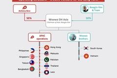 배달의민족, 딜리버리히어로 손잡고 아시아 진출...'우아DH아시아' 설립