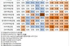 [금융소비자보호실태] 저축은행 중 모아·웰컴·유진·SBI 4곳 '양호'...애큐온 '취약' 유일