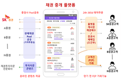 SK증권 채권중개플랫폼 혁신금융서비스 지정...내년 10월 출시