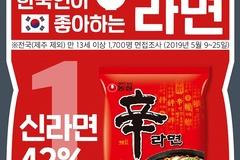한국인이 가장 좋아하는 라면은? 농심 '신라면' 부동의 1위